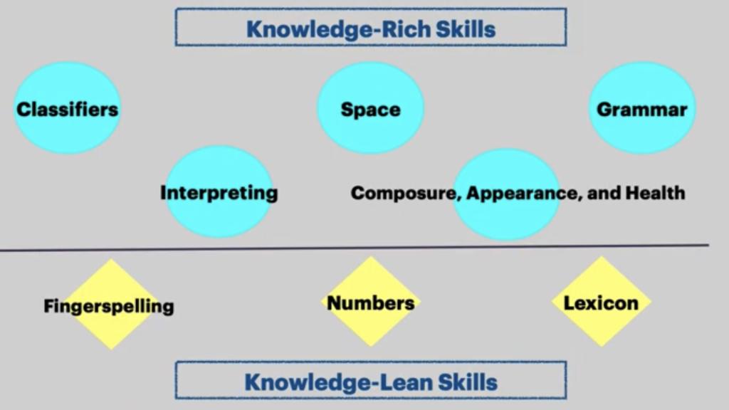 Knowledge-Rich Skills