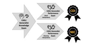 cdi-and-hi-generalist-exams